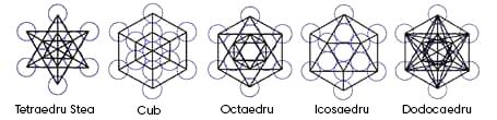 Solide platonice în cubul Metatron